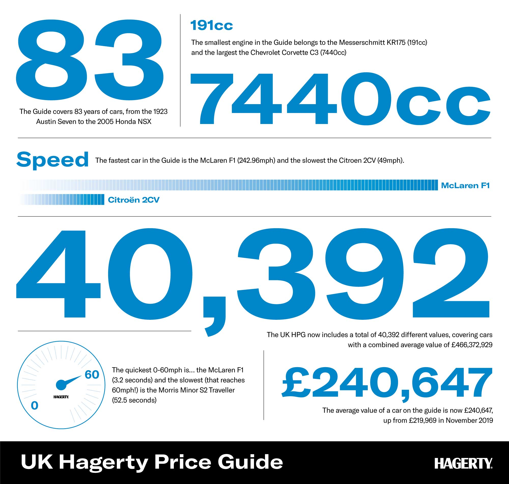 Infographic showing the latest trends from the UK Hagerty Price Guide 2020