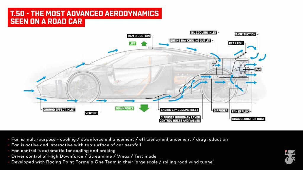 Gordon Murray explains the aerodynamics of the new T.50_Hagerty