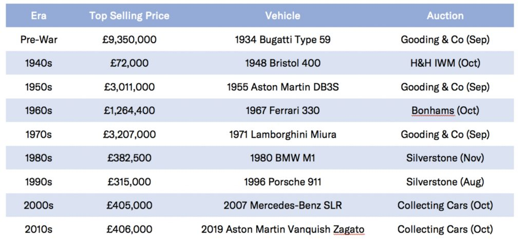 2020 UK auction top-selling cars by era