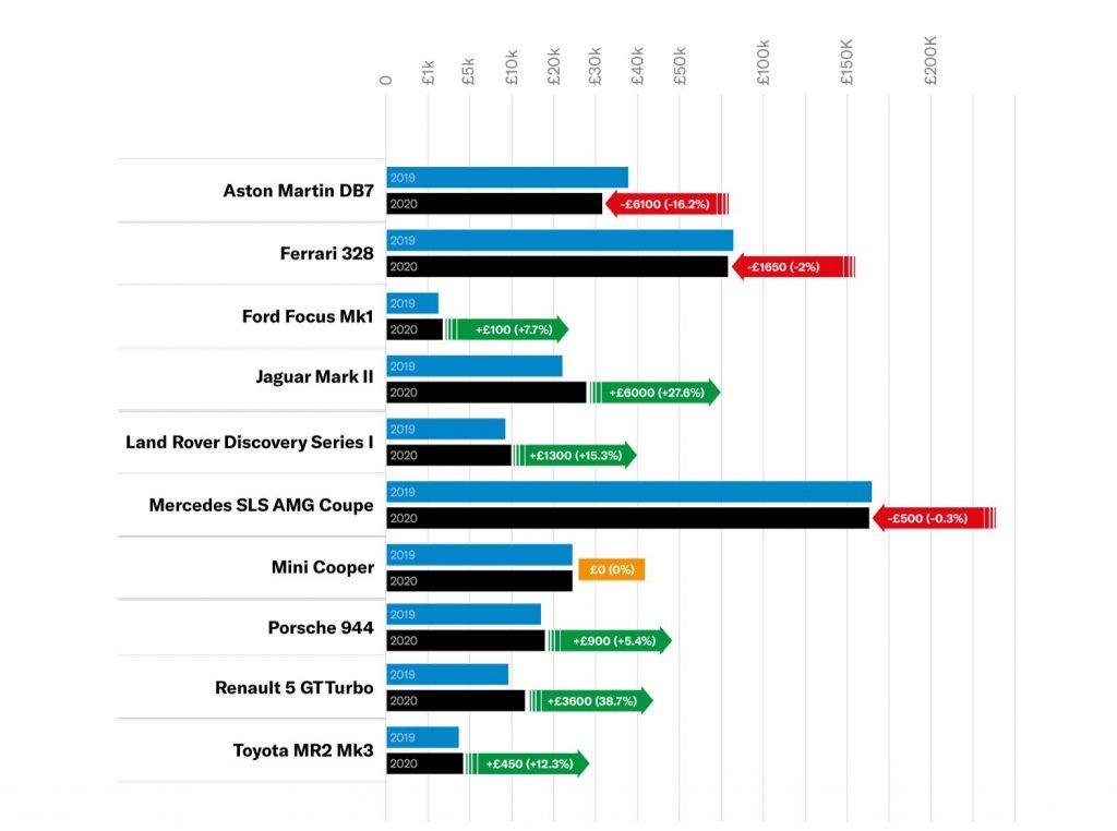 Hagerty UK 2021 Bull Market list values graph