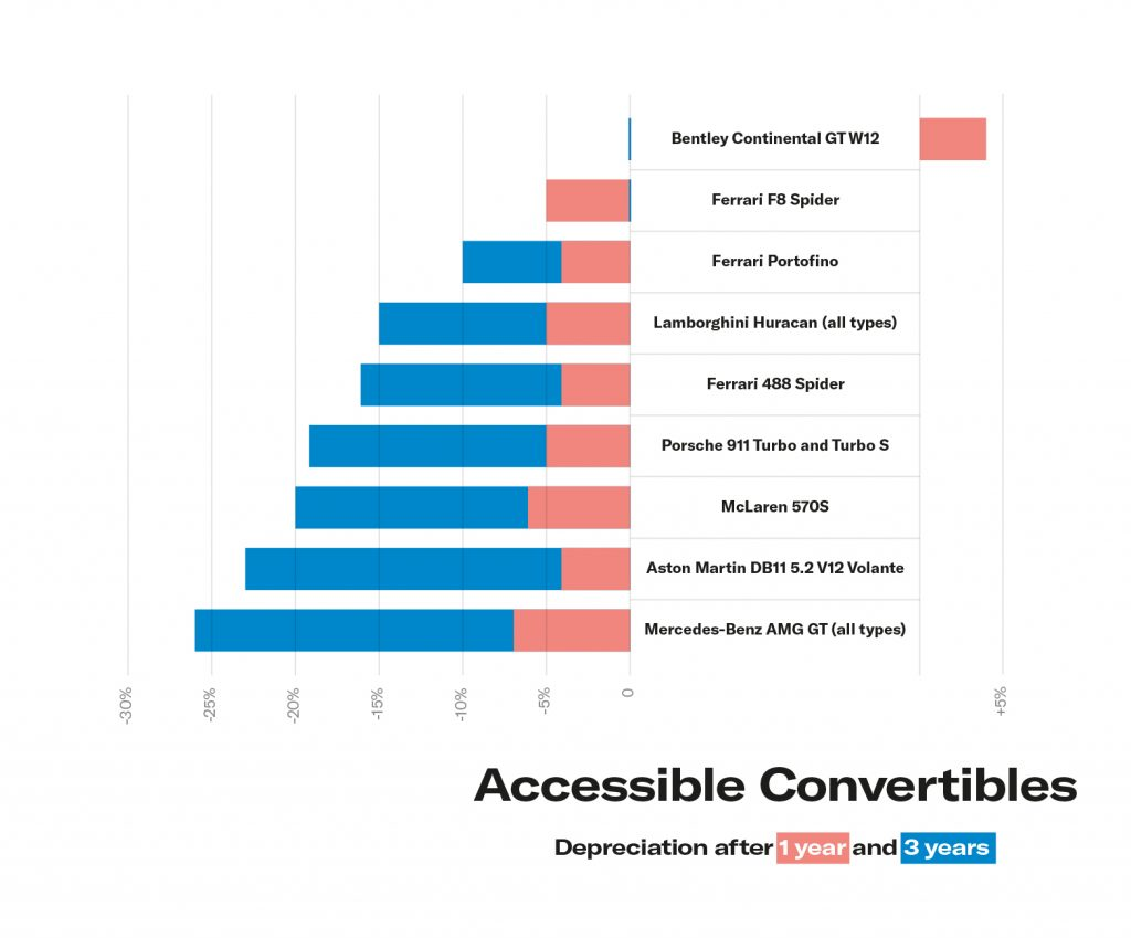 Graph showing depreciation of modern convertible supercars